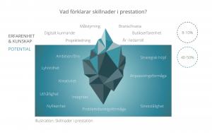 Bild isberg