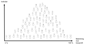 Matchning kravprofil helgrupp
