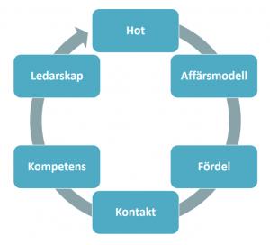 whats your digital business model cirkel