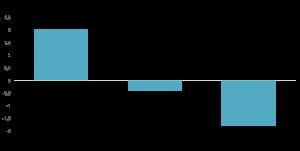 graf kvinnor resultat