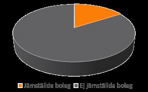 jämställda bolag 16 %